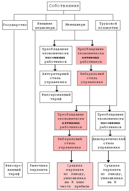Номинальные директора в Москве! | ВКонтакте